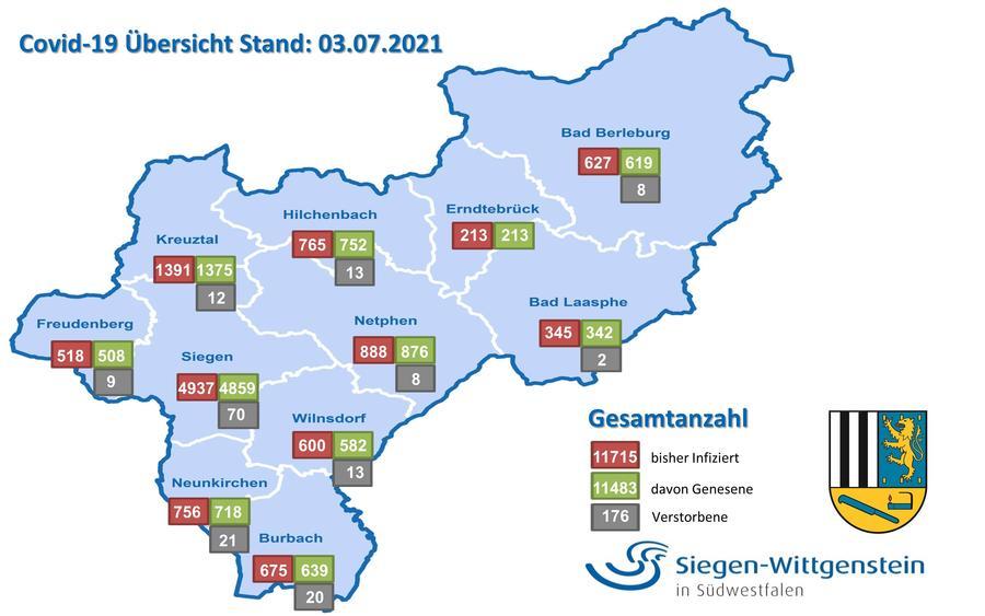 Corona-Statistik Kreis Siegen-Wittgenstein, Stand: 03.07.21