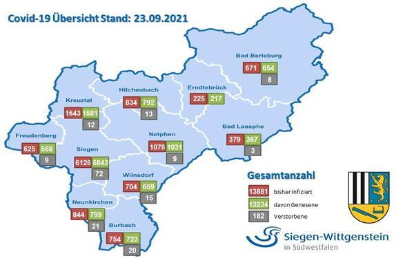 Grafik Statistik 23.09.2021